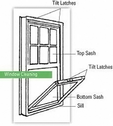 Care of Double Hung Windows